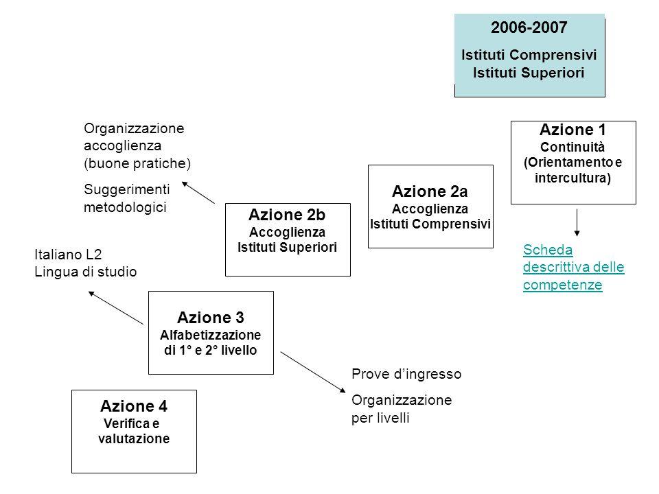 2006-2007 Istituti Comprensivi Istituti Superiori Scheda descrittiva delle competenze Italiano L2 Lingua di studio Organizzazione accoglienza (buone p