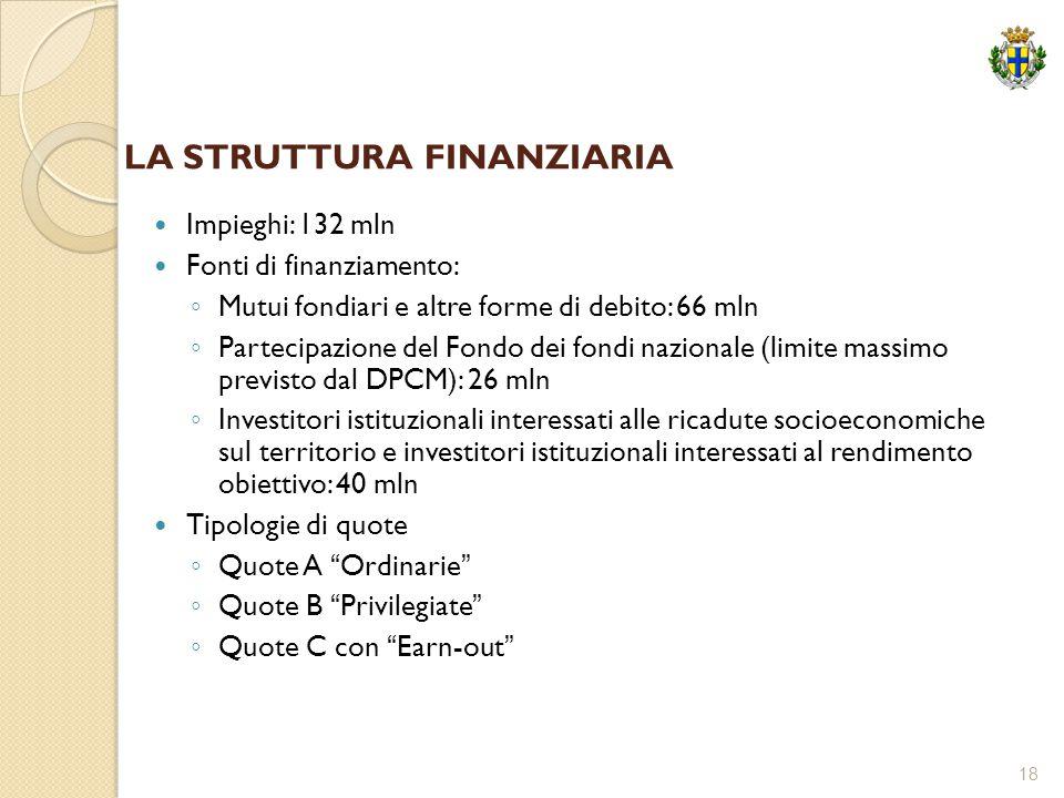 18 LA STRUTTURA FINANZIARIA Impieghi: 132 mln Fonti di finanziamento: ◦ Mutui fondiari e altre forme di debito: 66 mln ◦ Partecipazione del Fondo dei