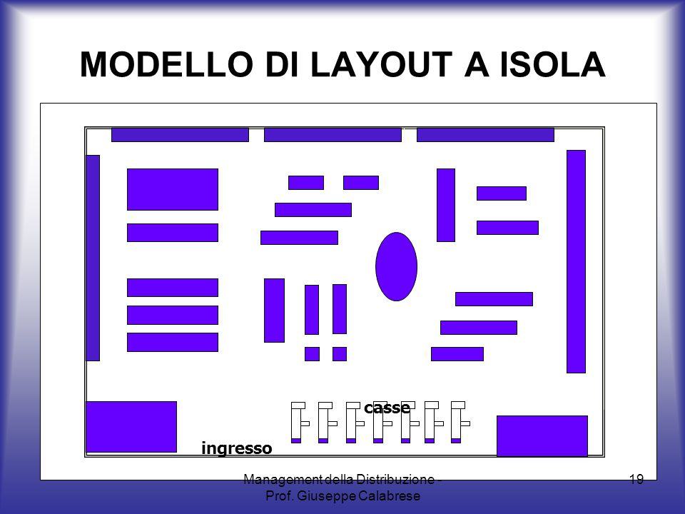 Management della Distribuzione - Prof. Giuseppe Calabrese 19 MODELLO DI LAYOUT A ISOLA ingresso casse