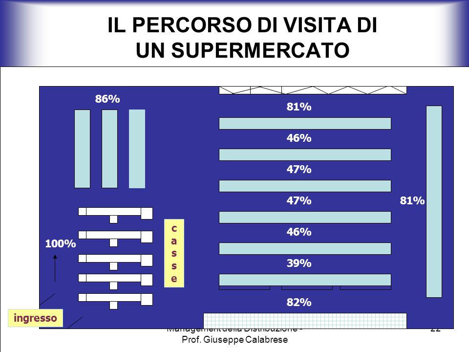 Management della Distribuzione - Prof. Giuseppe Calabrese 22 IL PERCORSO DI VISITA DI UN SUPERMERCATO 100% 46% 39% 82% 81% 86% 46% 47% 81% cassecasse