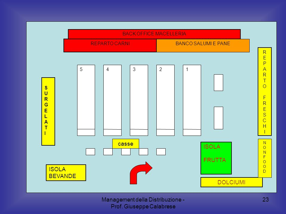 Management della Distribuzione - Prof. Giuseppe Calabrese 23 54321 REPARTO CARNI SURGELATISURGELATI ISOLA FRUTTA DOLCIUMI ISOLA BEVANDE BACK OFFICE MA