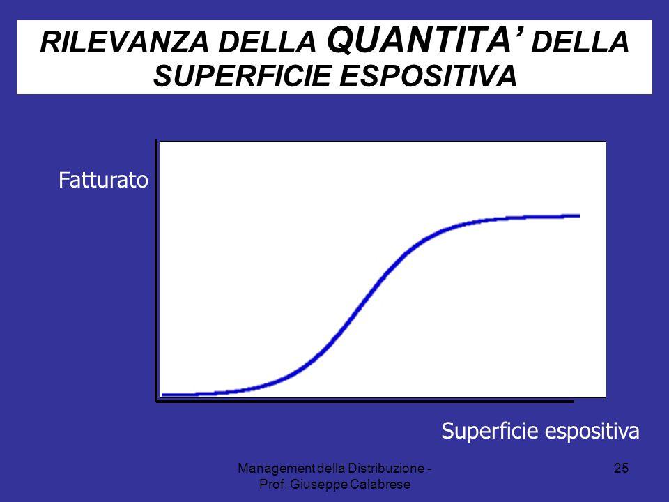 Management della Distribuzione - Prof. Giuseppe Calabrese 25 RILEVANZA DELLA QUANTITA' DELLA SUPERFICIE ESPOSITIVA Fatturato Superficie espositiva