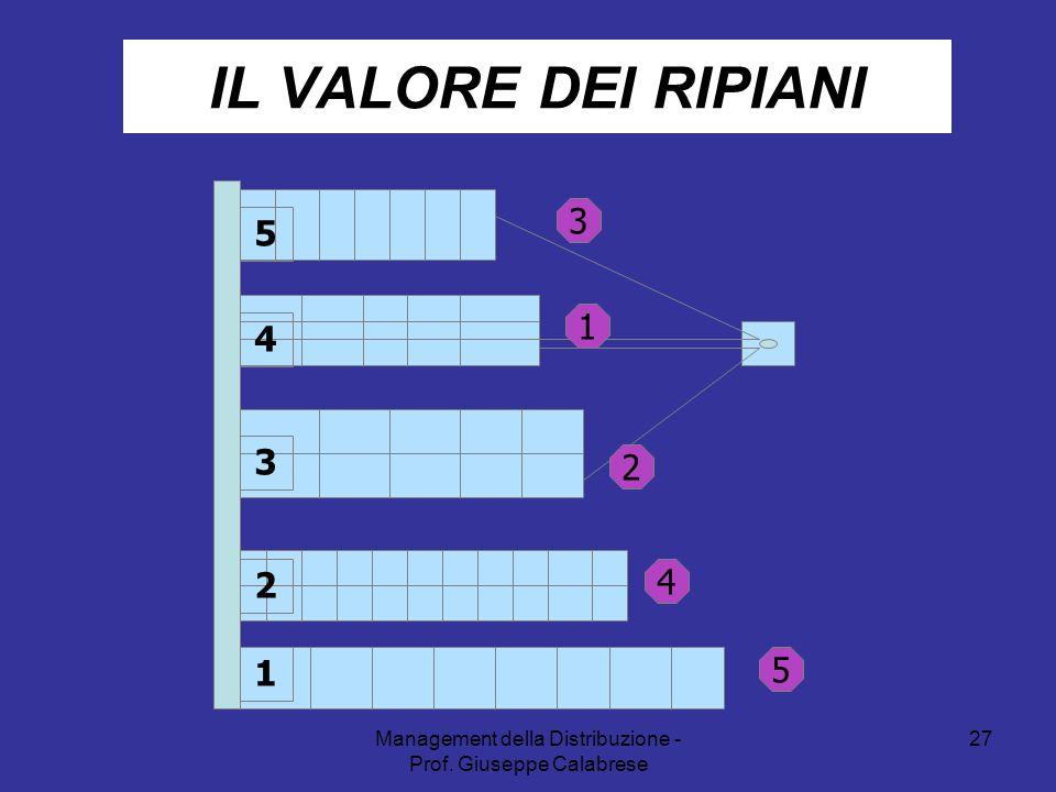 Management della Distribuzione - Prof. Giuseppe Calabrese 27 IL VALORE DEI RIPIANI 5 4 3 2 1 3 5 4 2 1