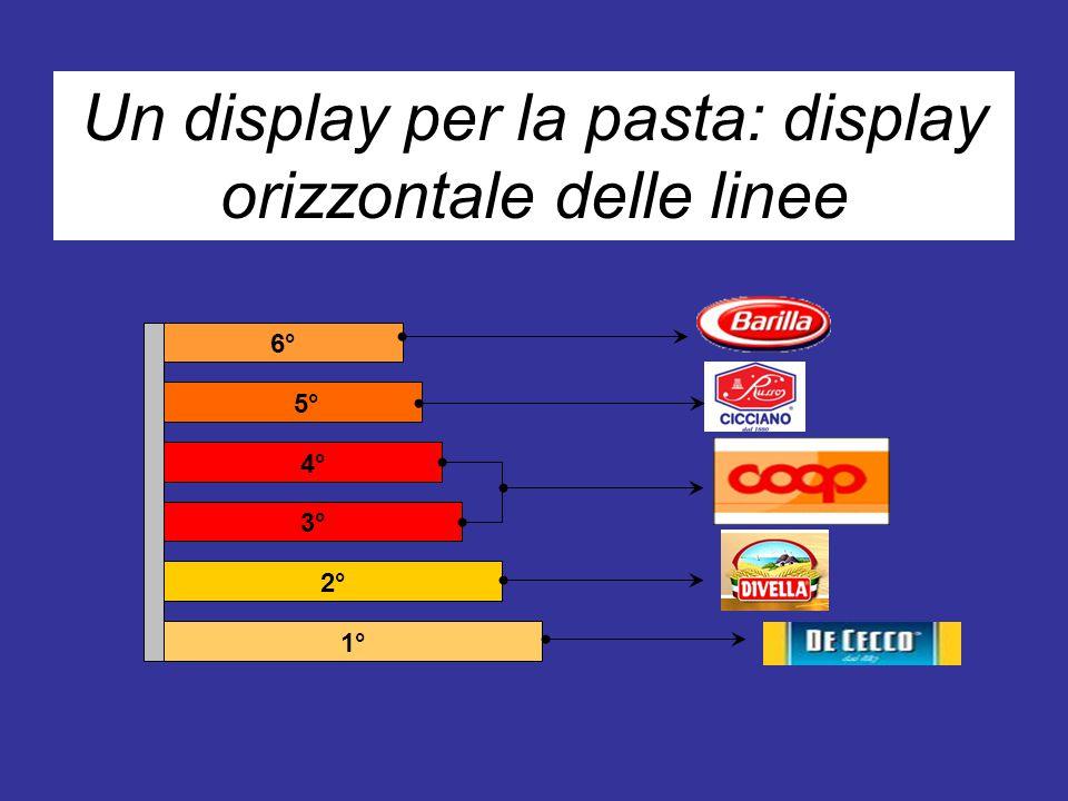 1° 2° 3° 4° 5° 6° Un display per la pasta: display orizzontale delle linee