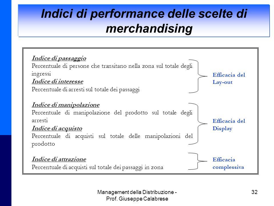 Management della Distribuzione - Prof. Giuseppe Calabrese 32 Indici di performance delle scelte di merchandising Indice di passaggio Percentuale di pe