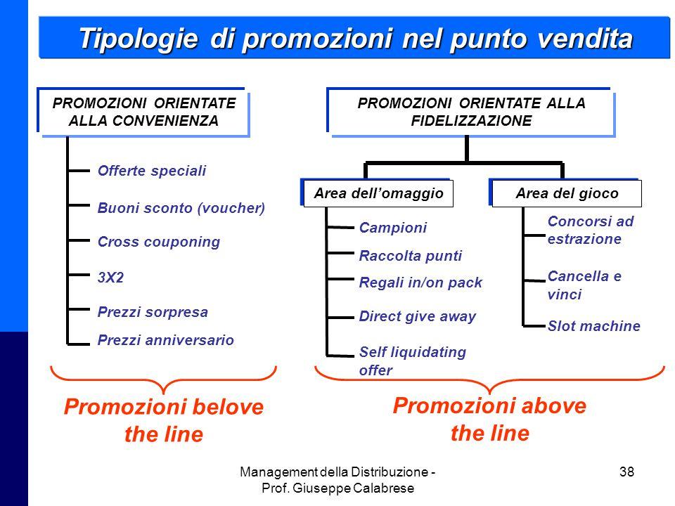 Management della Distribuzione - Prof. Giuseppe Calabrese 38 Tipologie di promozioni nel punto vendita PROMOZIONI ORIENTATE ALLA FIDELIZZAZIONE Area d