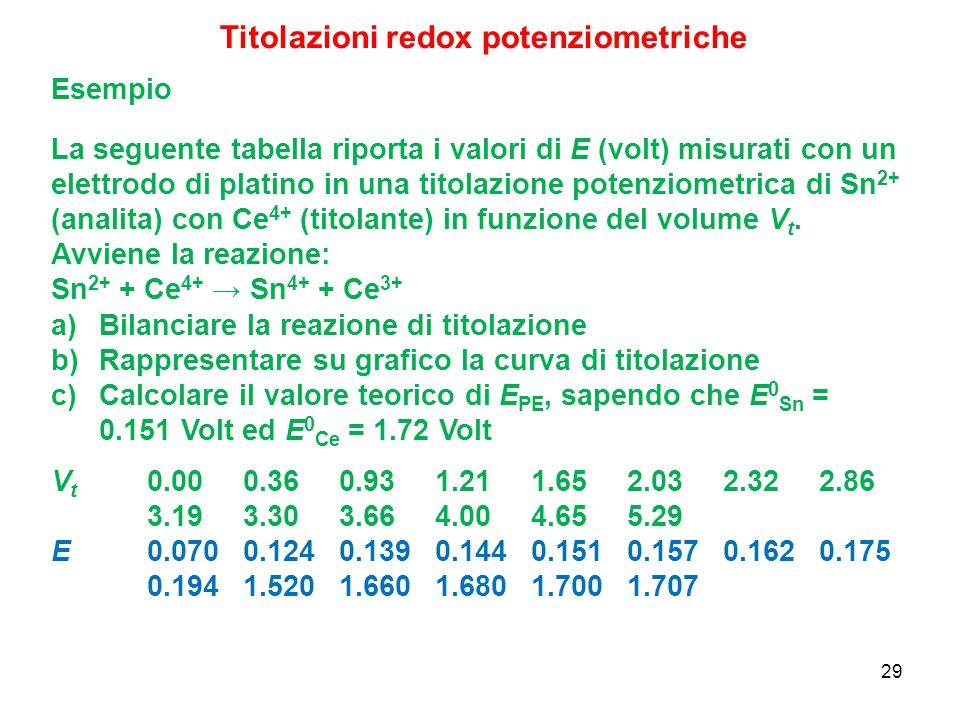 29 Esempio La seguente tabella riporta i valori di E (volt) misurati con un elettrodo di platino in una titolazione potenziometrica di Sn 2+ (analita)