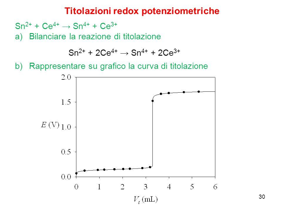 30 Sn 2+ + Ce 4+ → Sn 4+ + Ce 3+ a)Bilanciare la reazione di titolazione Titolazioni redox potenziometriche Sn 2+ + 2Ce 4+ → Sn 4+ + 2Ce 3+ b)Rapprese
