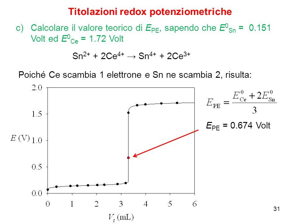 31 Titolazioni redox potenziometriche Sn 2+ + 2Ce 4+ → Sn 4+ + 2Ce 3+ c)Calcolare il valore teorico di E PE, sapendo che E 0 Sn = 0.151 Volt ed E 0 Ce