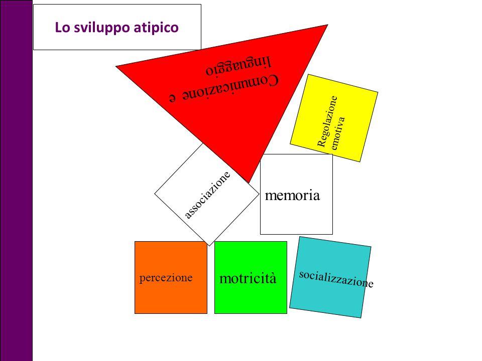 percezione motricità Regolazione emotiva socializzazione memoria associazione Comunicazione e linguaggio Lo sviluppo atipico