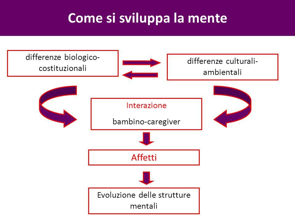 Come si sviluppa la mente differenze biologico- costituzionali Interazione bambino-caregiver differenze culturali- ambientali Evoluzione delle strutture mentali Affetti