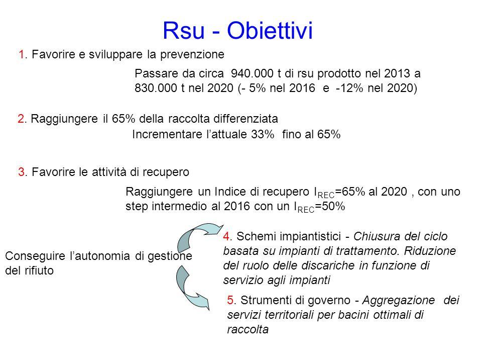 Rsu - Obiettivi 1. Favorire e sviluppare la prevenzione 2. Raggiungere il 65% della raccolta differenziata 3. Favorire le attività di recupero Consegu