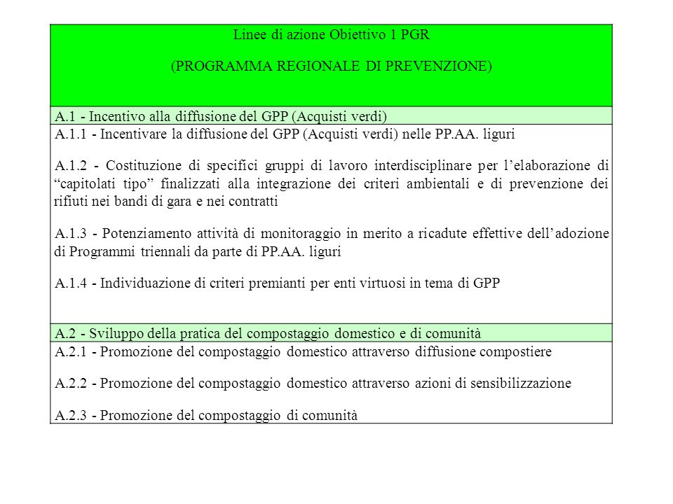 Linee di azione Obiettivo 1 PGR (PROGRAMMA REGIONALE DI PREVENZIONE) A.1 - Incentivo alla diffusione del GPP (Acquisti verdi) A.1.1 - Incentivare la diffusione del GPP (Acquisti verdi) nelle PP.AA.