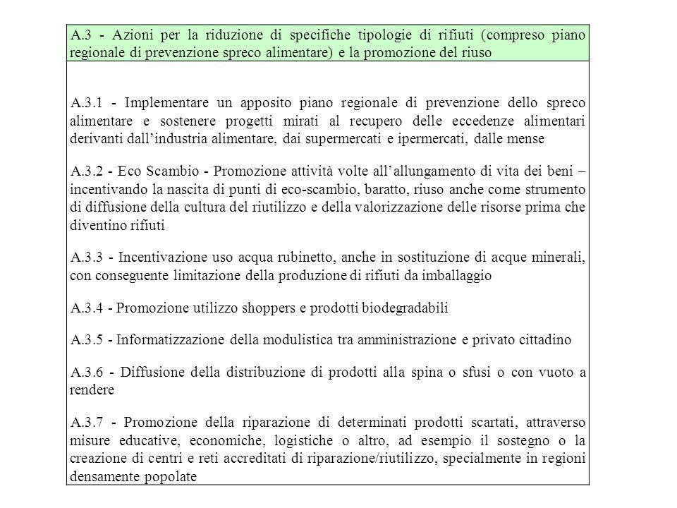 A.3 - Azioni per la riduzione di specifiche tipologie di rifiuti (compreso piano regionale di prevenzione spreco alimentare) e la promozione del riuso A.3.1 - Implementare un apposito piano regionale di prevenzione dello spreco alimentare e sostenere progetti mirati al recupero delle eccedenze alimentari derivanti dall'industria alimentare, dai supermercati e ipermercati, dalle mense A.3.2 - Eco Scambio - Promozione attività volte all'allungamento di vita dei beni – incentivando la nascita di punti di eco-scambio, baratto, riuso anche come strumento di diffusione della cultura del riutilizzo e della valorizzazione delle risorse prima che diventino rifiuti A.3.3 - Incentivazione uso acqua rubinetto, anche in sostituzione di acque minerali, con conseguente limitazione della produzione di rifiuti da imballaggio A.3.4 - Promozione utilizzo shoppers e prodotti biodegradabili A.3.5 - Informatizzazione della modulistica tra amministrazione e privato cittadino A.3.6 - Diffusione della distribuzione di prodotti alla spina o sfusi o con vuoto a rendere A.3.7 - Promozione della riparazione di determinati prodotti scartati, attraverso misure educative, economiche, logistiche o altro, ad esempio il sostegno o la creazione di centri e reti accreditati di riparazione/riutilizzo, specialmente in regioni densamente popolate