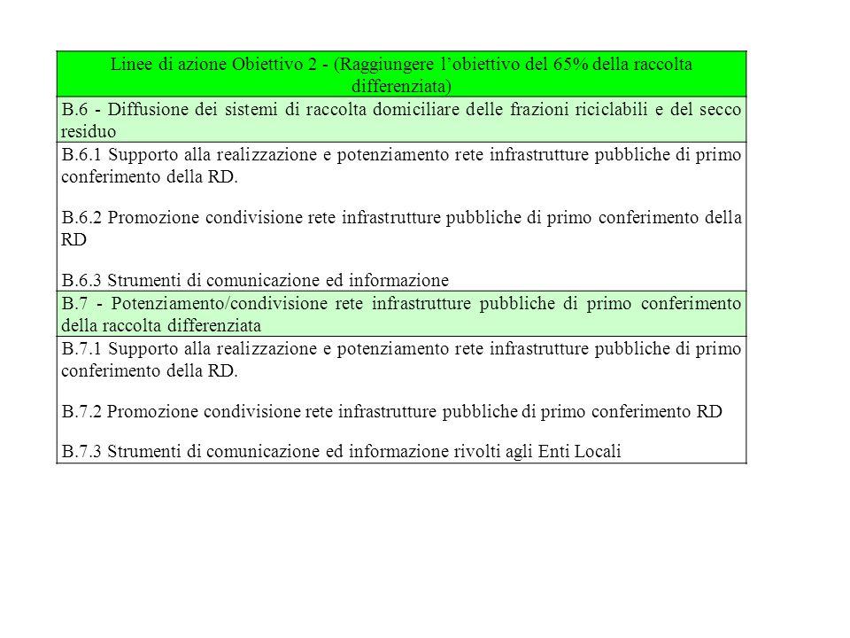 Linee di azione Obiettivo 2 - (Raggiungere l'obiettivo del 65% della raccolta differenziata) B.6 - Diffusione dei sistemi di raccolta domiciliare dell