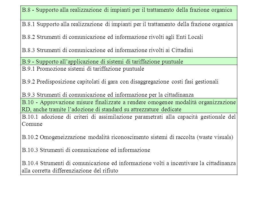 B.8 - Supporto alla realizzazione di impianti per il trattamento della frazione organica B.8.1 Supporto alla realizzazione di impianti per il trattamento della frazione organica B.8.2 Strumenti di comunicazione ed informazione rivolti agli Enti Locali B.8.3 Strumenti di comunicazione ed informazione rivolti ai Cittadini B.9 - Supporto all'applicazione di sistemi di tariffazione puntuale B.9.1 Promozione sistemi di tariffazione puntuale B.9.2 Predisposizione capitolati di gara con disaggregazione costi fasi gestionali B.9.3 Strumenti di comunicazione ed informazione per la cittadinanza B.10 - Approvazione misure finalizzate a rendere omogenee modalità organizzazione RD, anche tramite l'adozione di standard su attrezzature dedicate B.10.1 adozione di criteri di assimilazione parametrati alla capacità gestionale del Comune B.10.2 Omogeneizzazione modalità riconoscimento sistemi di raccolta (waste visuals) B.10.3 Strumenti di comunicazione ed informazione B.10.4 Strumenti di comunicazione ed informazione volti a incentivare la cittadinanza alla corretta differenziazione del rifiuto