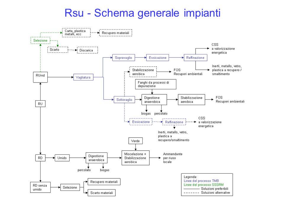 Rsu - Schema generale impianti