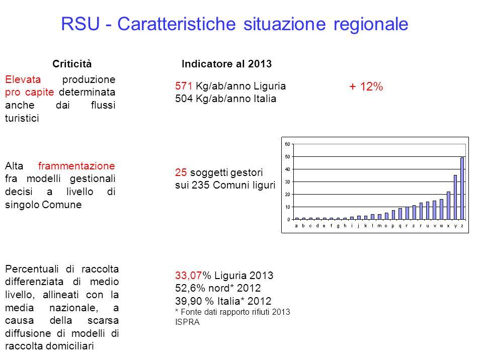 17 gestori servono 1 solo comune Criticità Elevata produzione pro capite determinata anche dai flussi turistici 571 Kg/ab/anno Liguria 504 Kg/ab/anno