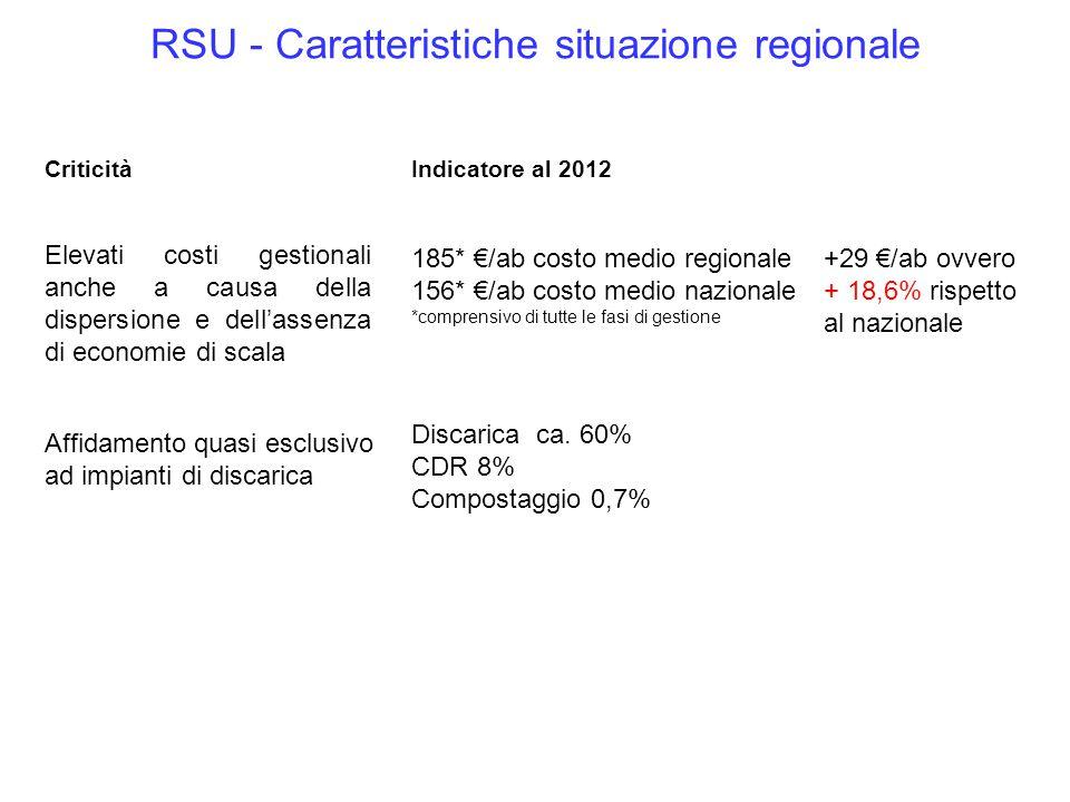 Elevati costi gestionali anche a causa della dispersione e dell'assenza di economie di scala CriticitàIndicatore al 2012 185* €/ab costo medio regiona