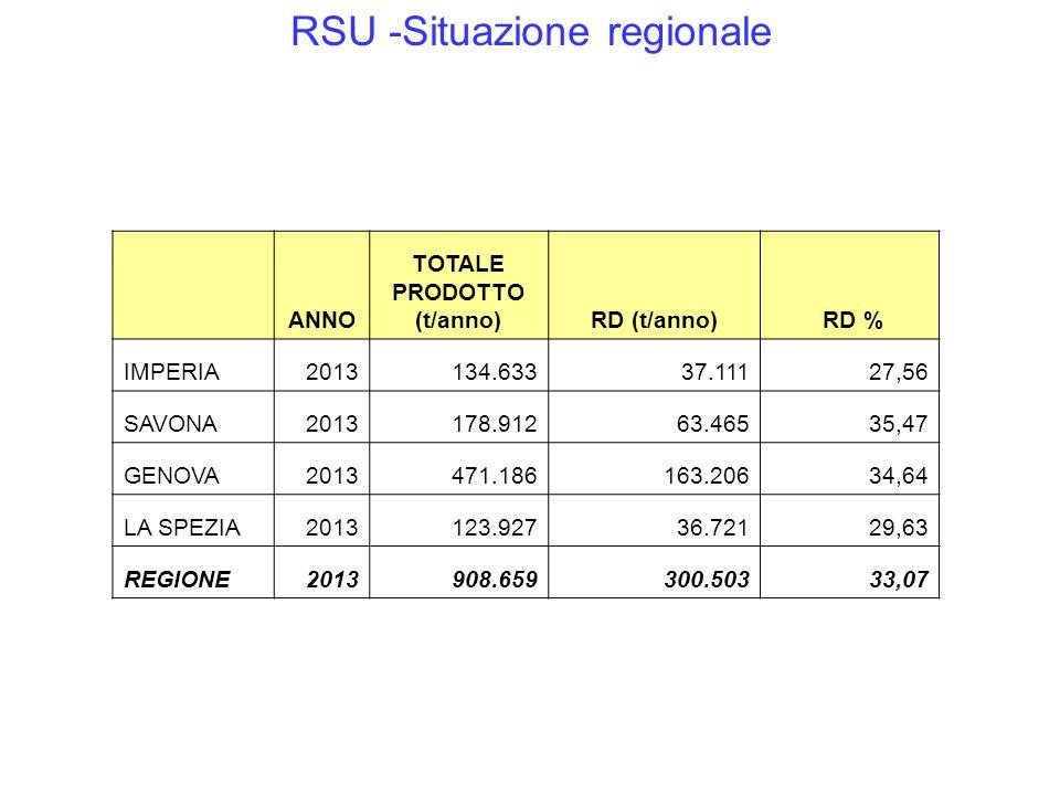 RSU -Situazione regionale ANNO TOTALE PRODOTTO (t/anno)RD (t/anno) RD % IMPERIA2013134.63337.11127,56 SAVONA2013178.91263.46535,47 GENOVA2013471.18616