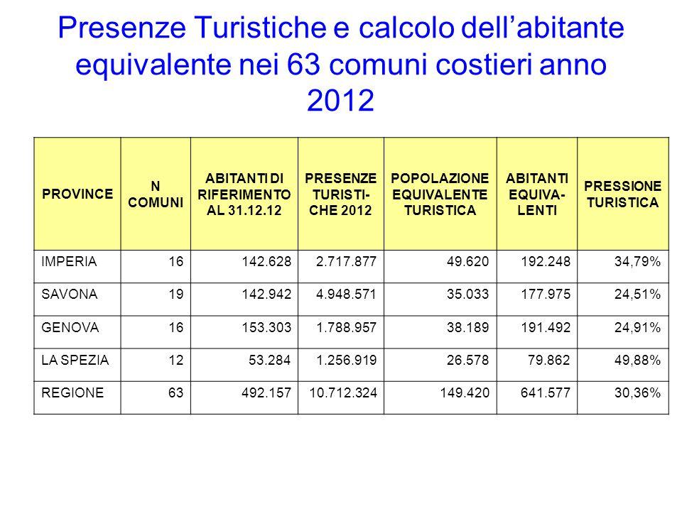 Presenze Turistiche e calcolo dell'abitante equivalente nei 63 comuni costieri anno 2012 PROVINCE N COMUNI ABITANTI DI RIFERIMENTO AL 31.12.12 PRESENZE TURISTI- CHE 2012 POPOLAZIONE EQUIVALENTE TURISTICA ABITANTI EQUIVA- LENTI PRESSIONE TURISTICA IMPERIA16142.6282.717.87749.620192.24834,79% SAVONA19142.9424.948.57135.033177.97524,51% GENOVA16153.3031.788.95738.189191.49224,91% LA SPEZIA1253.2841.256.91926.57879.86249,88% REGIONE63492.15710.712.324149.420641.57730,36%