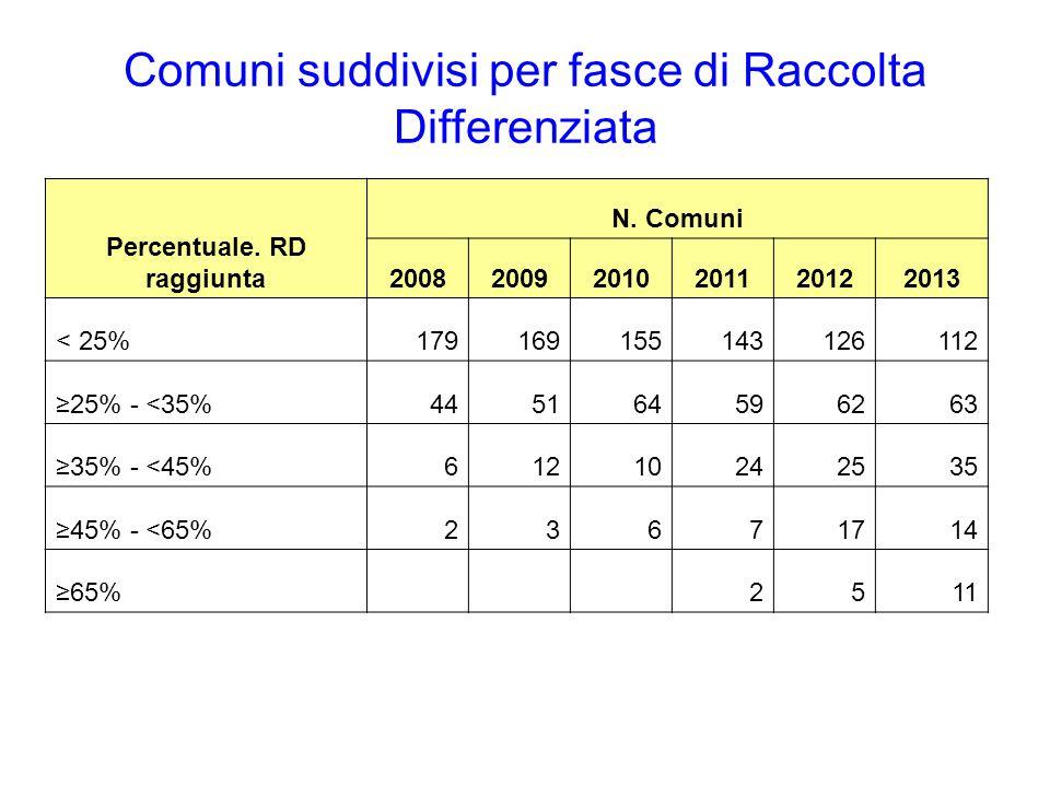 Comuni suddivisi per fasce di Raccolta Differenziata Percentuale. RD raggiunta N. Comuni 200820092010201120122013 < 25%179169155143126112 ≥25% - <35%4