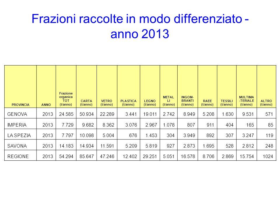 Frazioni raccolte in modo differenziato - anno 2013 PROVINCIAANNO Frazione organica TOT (t/anno) CARTA (t/anno) VETRO (t/anno) PLASTICA (t/anno) LEGNO (t/anno) METAL LI (t/anno) INGOM- BRANTI (t/anno) RAEE (t/anno) TESSILI (t/anno) MULTIMA -TERIALE (t/anno) ALTRO (t/anno) GENOVA201324.58550.93422.2893.44119.0112.7428.9495.2081.6309.531571 IMPERIA20137.7299.6828.3623.0762.9671.07880791140416585 LA SPEZIA20137.79710.0985.0046761.4533043.9498923073.247119 SAVONA201314.18314.93411.5915.2095.8199272.8731.6955282.812248 REGIONE201354.29485.64747.24612.40229.2515.05116.5788.7062.86915.7541024