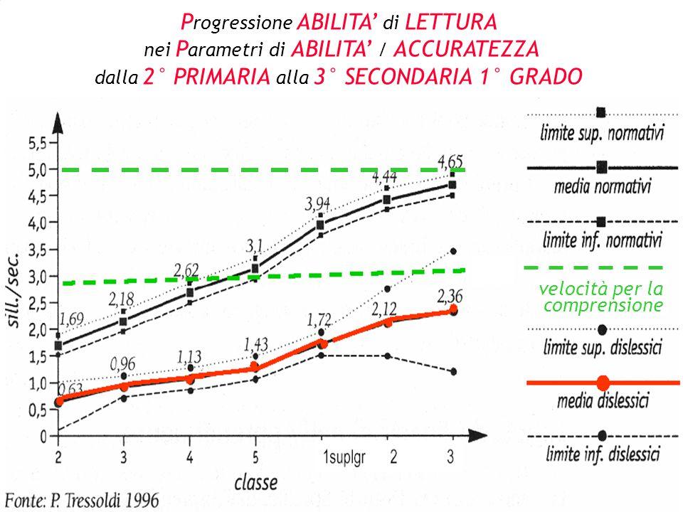 P rogressione ABILITA' di LETTURA nei P arametri di ABILITA' / ACCURATEZZA dalla 2° PRIMARIA alla 3° SECONDARIA 1° GRADO velocità per la comprensione