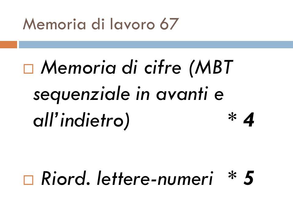 Memoria di lavoro 67  Memoria di cifre (MBT sequenziale in avanti e all'indietro)* 4  Riord.