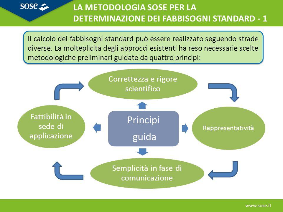 Principi guida Correttezza e rigore scientifico Rappresentatività Semplicità in fase di comunicazione Fattibilità in sede di applicazione Il calcolo d