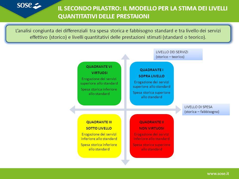 LIVELLO DI SPESA (storica – fabbisogno) LIVELLO DEI SERVIZI (storico – teorico) L'analisi congiunta dei differenziali tra spesa storica e fabbisogno s