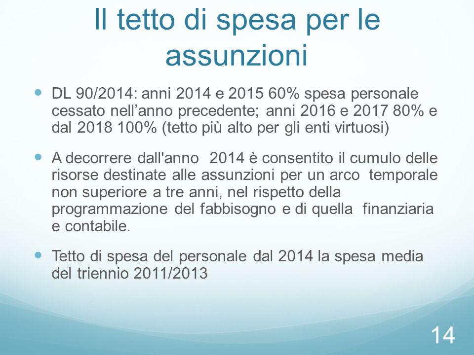 Il tetto di spesa per le assunzioni DL 90/2014: anni 2014 e 2015 60% spesa personale cessato nell'anno precedente; anni 2016 e 2017 80% e dal 2018 100