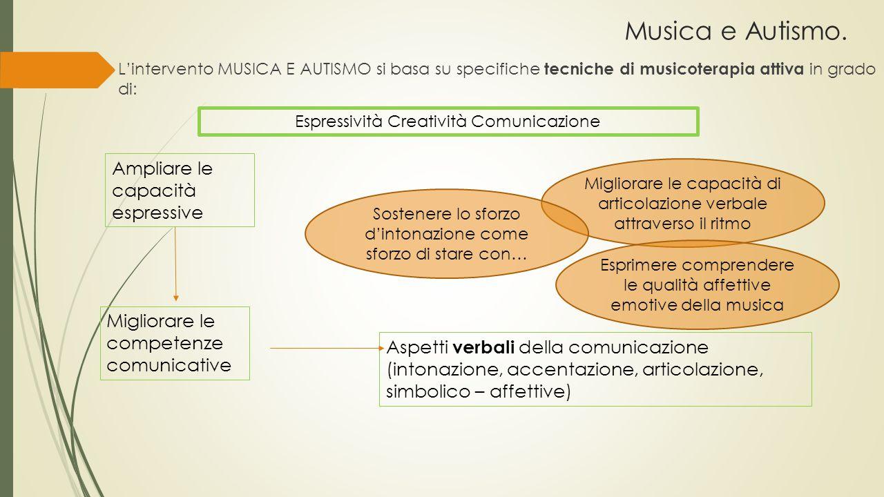 Musica e Autismo. L'intervento MUSICA E AUTISMO si basa su specifiche tecniche di musicoterapia attiva in grado di: Ampliare le capacità espressive Mi