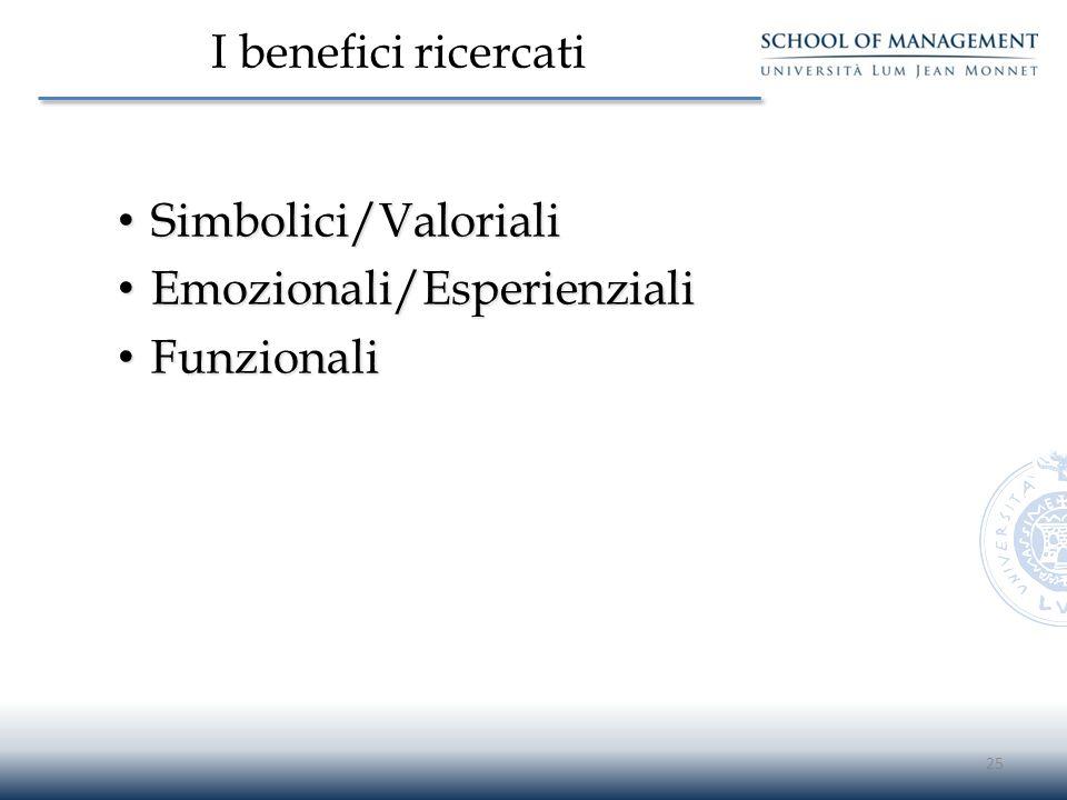 I benefici ricercati Simbolici/Valoriali Simbolici/Valoriali Emozionali/Esperienziali Emozionali/Esperienziali Funzionali Funzionali 25
