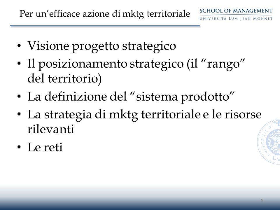 """Per un'efficace azione di mktg territoriale Visione progetto strategico Il posizionamento strategico (il """"rango"""" del territorio) La definizione del """"s"""
