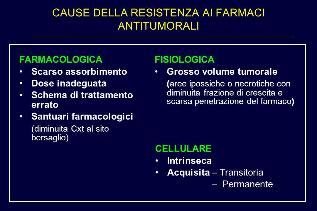 CAUSE DELLA RESISTENZA AI FARMACI ANTITUMORALI FARMACOLOGICA Scarso assorbimento Dose inadeguata Schema di trattamento errato Santuari farmacologici (
