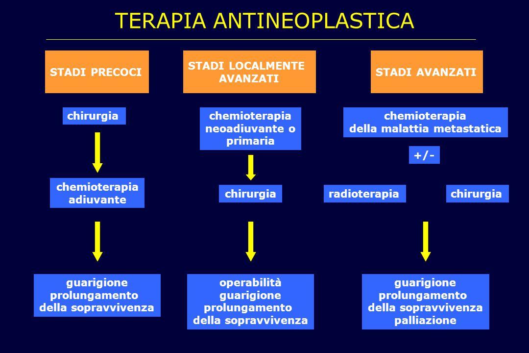 chirurgia STADI PRECOCI chemioterapia neoadiuvante o primaria chirurgia STADI LOCALMENTE AVANZATI chemioterapia della malattia metastatica radioterapi
