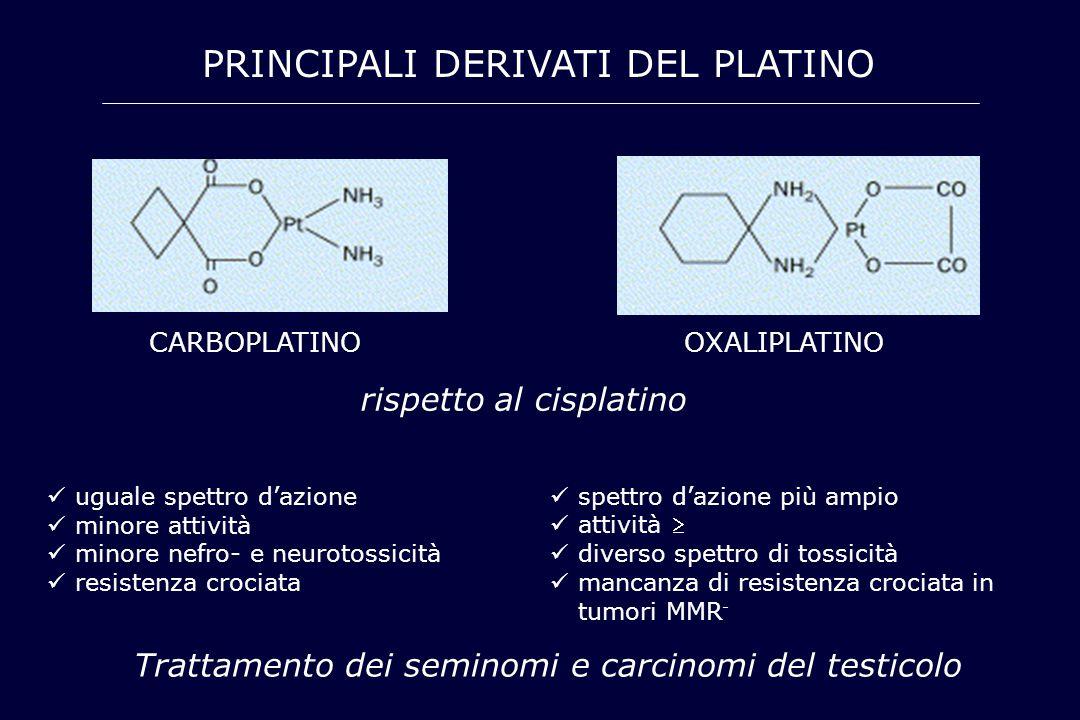 CARBOPLATINOOXALIPLATINO rispetto al cisplatino uguale spettro d'azione minore attività minore nefro- e neurotossicità resistenza crociata spettro d'a