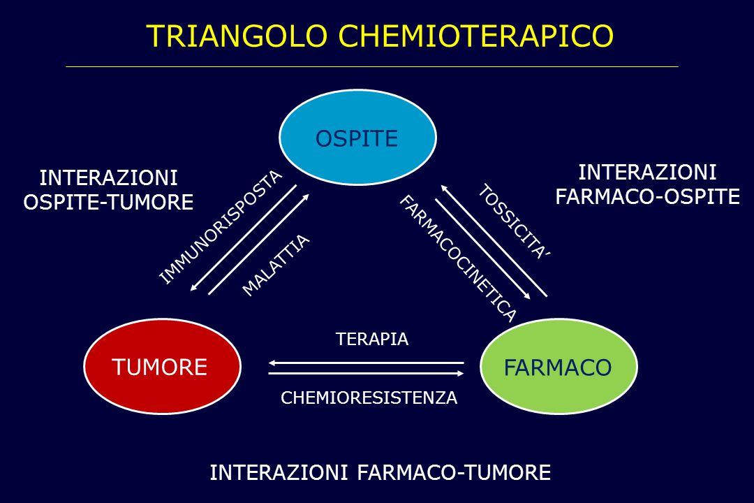 TRIANGOLO CHEMIOTERAPICO OSPITE TUMORE FARMACO TERAPIA CHEMIORESISTENZA INTERAZIONI FARMACO-TUMORE IMMUNORISPOSTA MALATTIA INTERAZIONI OSPITE-TUMORE T