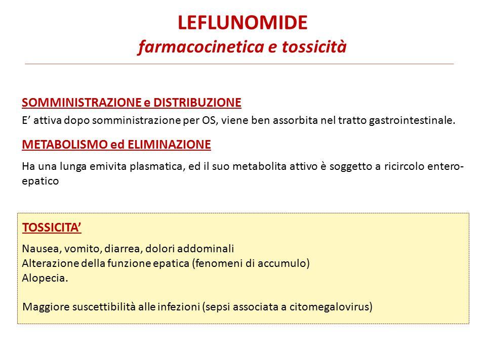 LEFLUNOMIDE farmacocinetica e tossicità E' attiva dopo somministrazione per OS, viene ben assorbita nel tratto gastrointestinale.