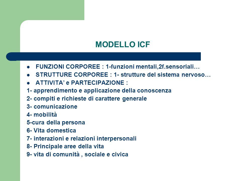 MODELLO ICF FUNZIONI CORPOREE : 1-funzioni mentali,2f.sensoriali… STRUTTURE CORPOREE : 1- strutture del sistema nervoso… ATTIVITA' e PARTECIPAZIONE :
