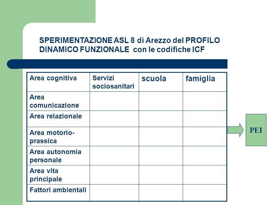 SPERIMENTAZIONE ASL 8 di Arezzo del PROFILO DINAMICO FUNZIONALE con le codifiche ICF Area cognitivaServizi sociosanitari scuolafamiglia Area comunicaz