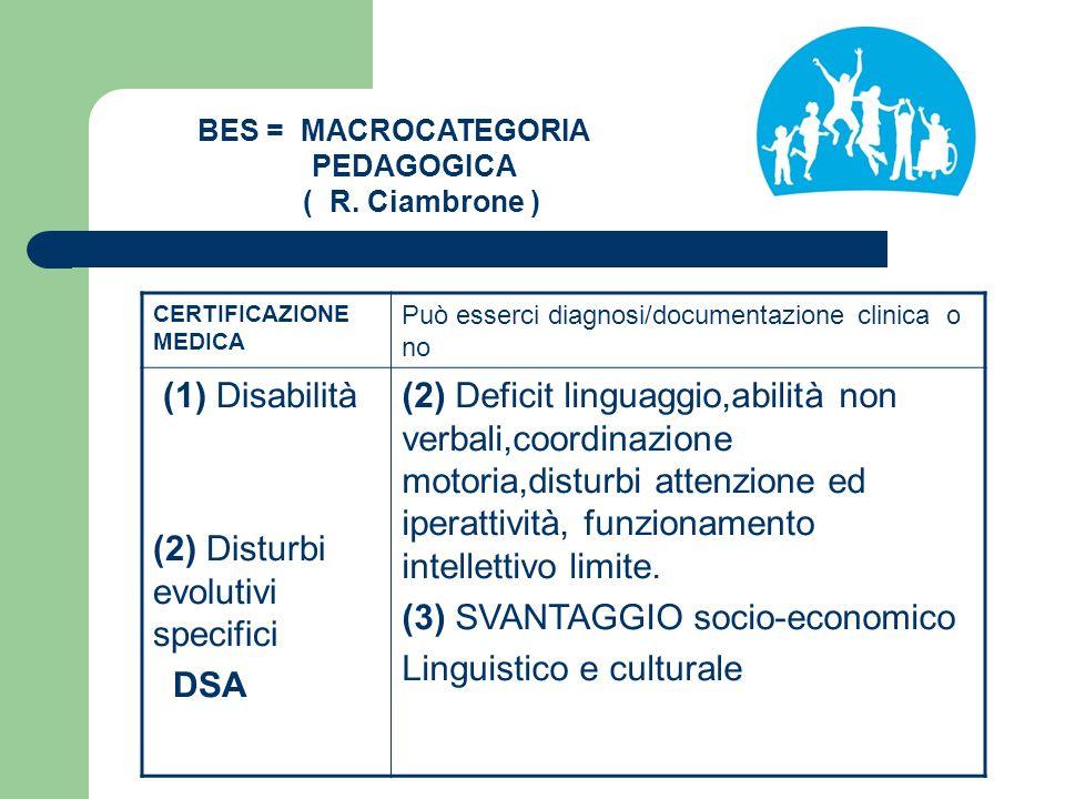 BES = MACROCATEGORIA PEDAGOGICA ( R. Ciambrone ) CERTIFICAZIONE MEDICA Può esserci diagnosi/documentazione clinica o no (1) Disabilità (2) Disturbi ev