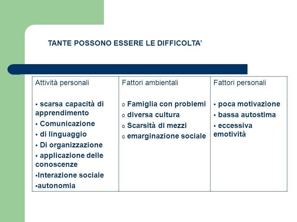 TANTE POSSONO ESSERE LE DIFFICOLTA' Attività personali  scarsa capacità di apprendimento  Comunicazione  di linguaggio  Di organizzazione  applic
