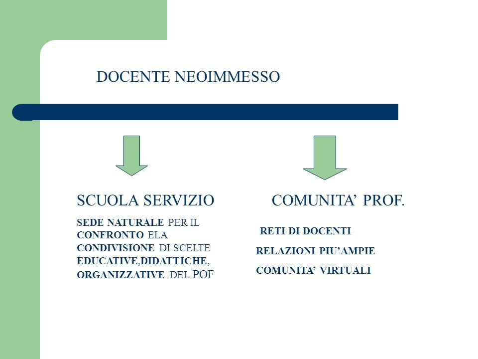 DOCENTE NEOIMMESSO SCUOLA SERVIZIO SEDE NATURALE PER IL CONFRONTO ELA CONDIVISIONE DI SCELTE EDUCATIVE,DIDATTICHE, ORGANIZZATIVE DEL POF COMUNITA' PRO