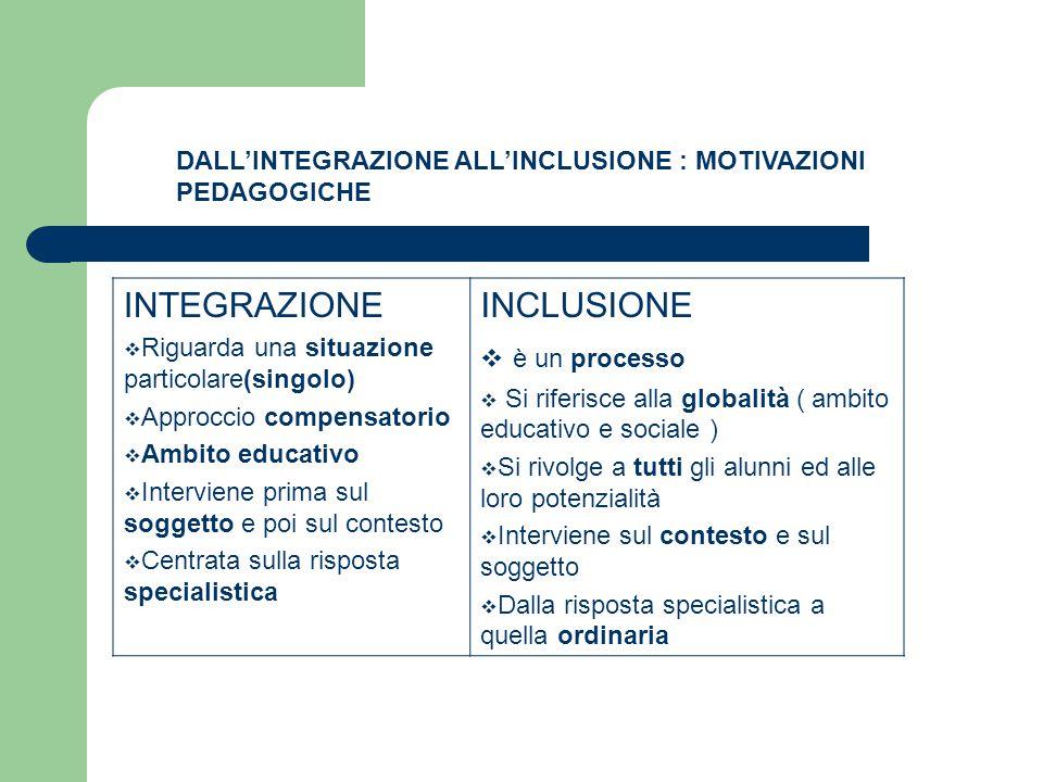 DALL'INTEGRAZIONE ALL'INCLUSIONE : MOTIVAZIONI PEDAGOGICHE INTEGRAZIONE  Riguarda una situazione particolare(singolo)  Approccio compensatorio  Amb