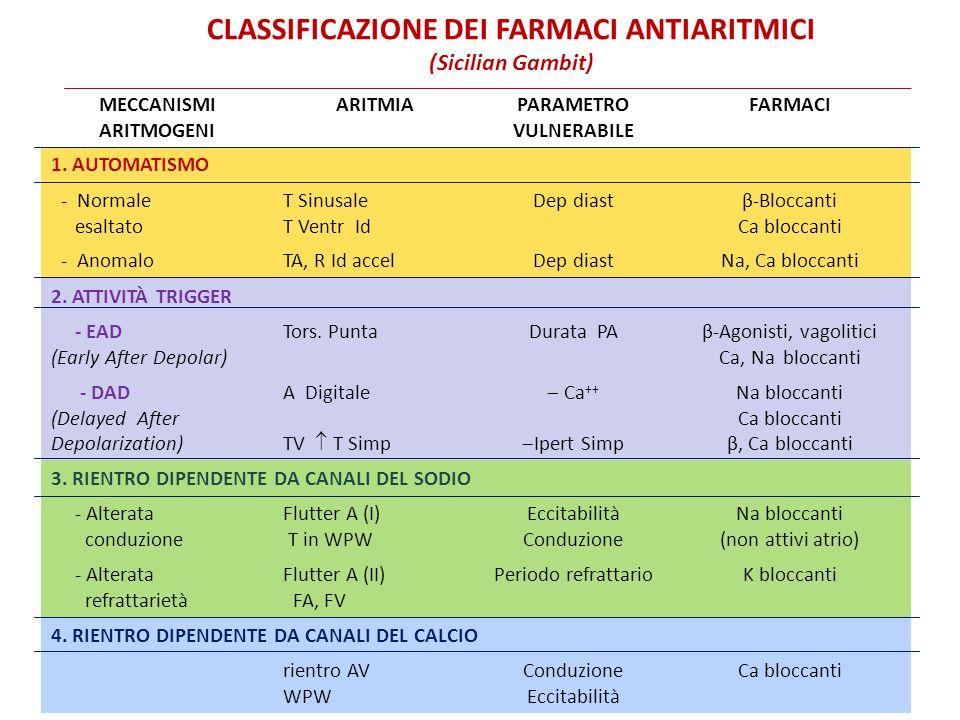 MECCANISMI ARITMOGENI ARITMIAPARAMETRO VULNERABILE FARMACI 1. AUTOMATISMO - Normale esaltato T Sinusale T Ventr Id Dep diastβ-Bloccanti Ca bloccanti -