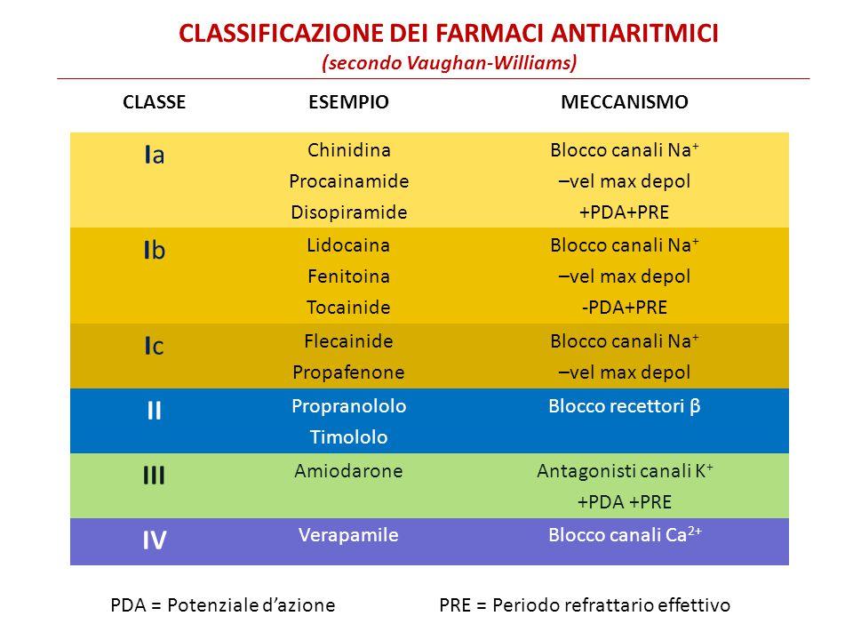 CLASSEESEMPIOMECCANISMO IaIa Chinidina Procainamide Disopiramide Blocco canali Na + –vel max depol +PDA+PRE IbIb Lidocaina Fenitoina Tocainide Blocco