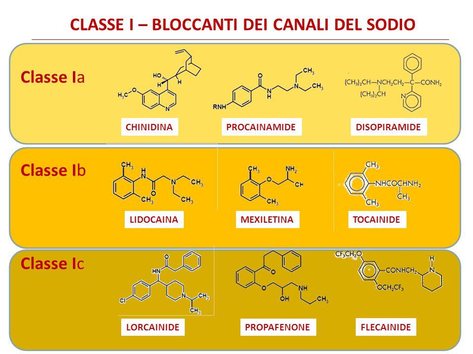 CLASSE I – BLOCCANTI DEI CANALI DEL SODIO PROCAINAMIDE LIDOCAINAMEXILETINA CHINIDINA LORCAINIDEPROPAFENONE Classe Ia Classe Ib Classe Ic DISOPIRAMIDE