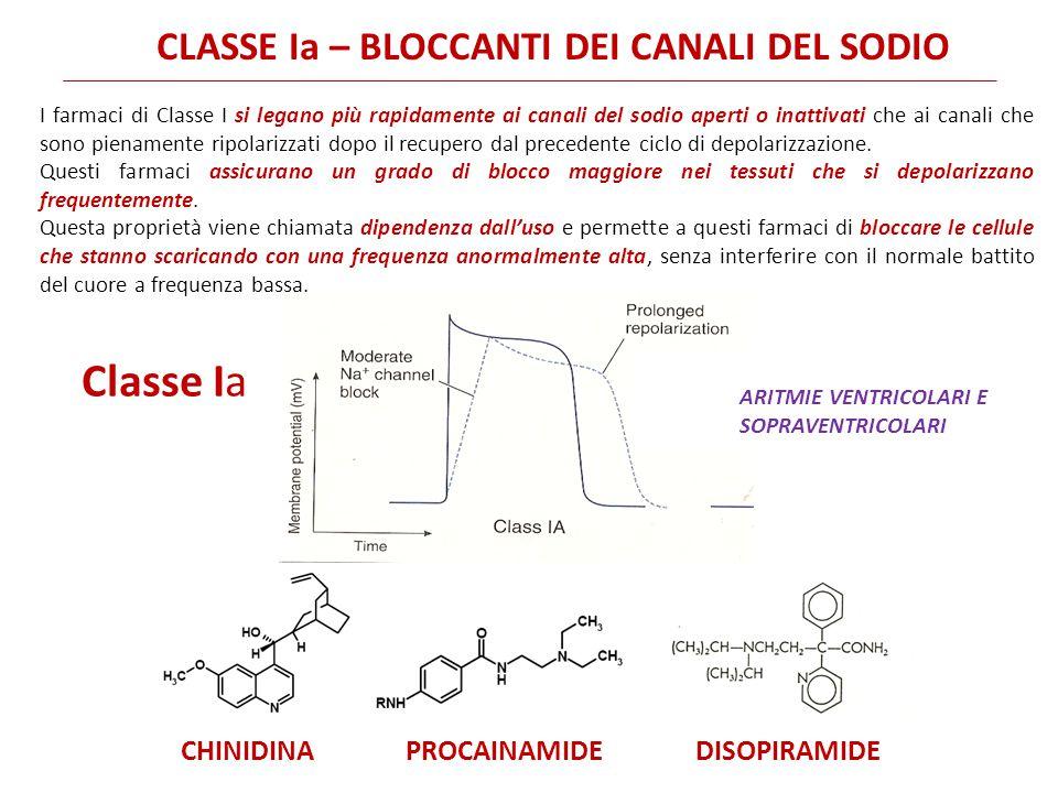 CLASSE Ia – BLOCCANTI DEI CANALI DEL SODIO Classe Ia ARITMIE VENTRICOLARI E SOPRAVENTRICOLARI I farmaci di Classe I si legano più rapidamente ai canal